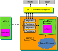 Development Kits Solutions to Accelerate FPGA Design