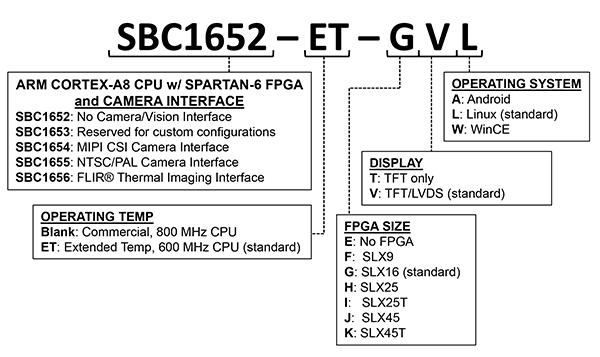 iMX515 ARM® Vision Computer, FPGA, MIPI CSI Camera & Linux